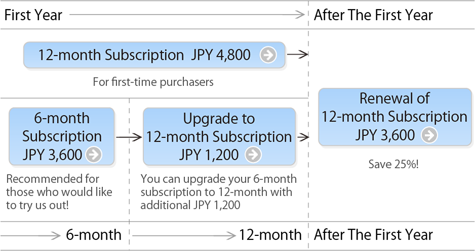 Subscription Types