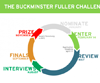 The Buckminster Fuller Challenge 2014